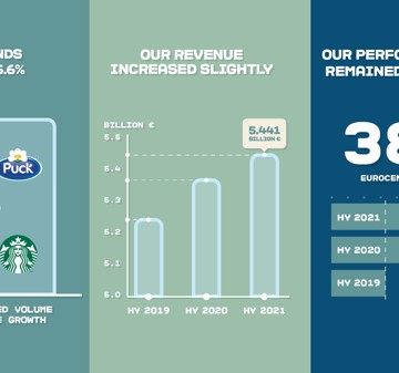 Consumers continue to have big taste for Arla's trusted brands