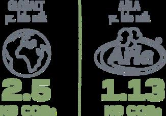 2.5kg-co2e_globalt_1.13kg-co2e_arla.png